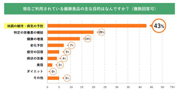 質問2-グラフ